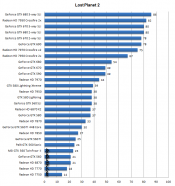 Guru3d vga charts