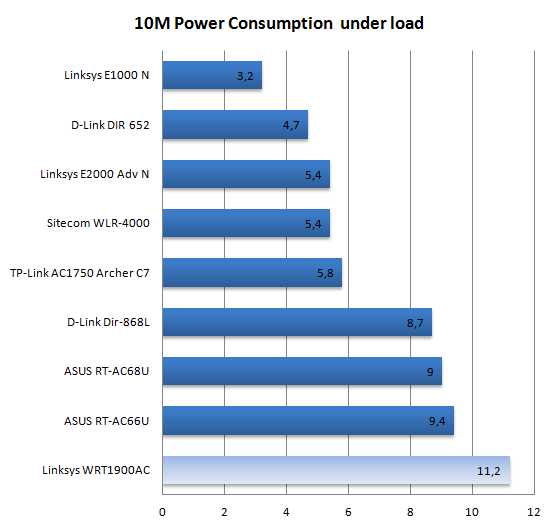 Linksys WRT1900AC Router review - Power Consumption