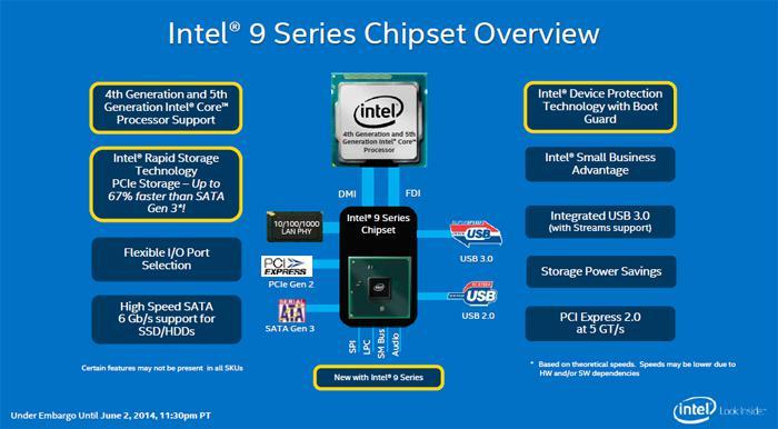 Core i7 4790K Processor Review - PCH