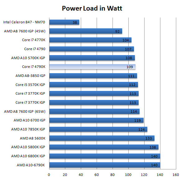 Core i7 4790K Processor Review - Power Consumption