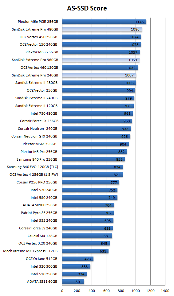 SanDisk Extreme PRO 240 - 480 and 960 GB SSD review - SSD