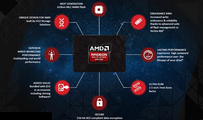 AMD Radeon R7 Series 240GB SSD review - Specifications