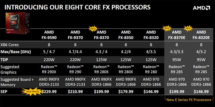 AMD FX 8320E processor review - The Architecture - Turbo Core - DDR3