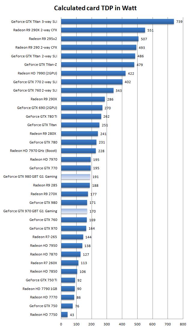 Gigabyte GeForce GTX 970 G1 Gaming review - Hardware Setup