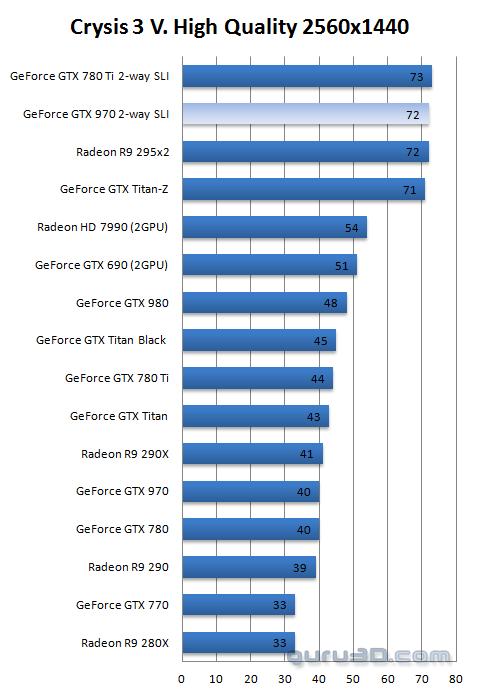GeForce GTX 970 SLI review - DX11: Crysis 3