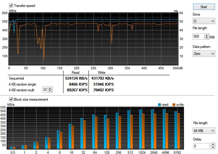 SanDisk Ultra II 240 GB SSD review - SSD Performance HD Tune PRO