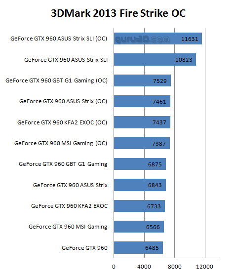 MSI GeForce GTX 960 Gaming OC review - Overclocking The Graphics Card