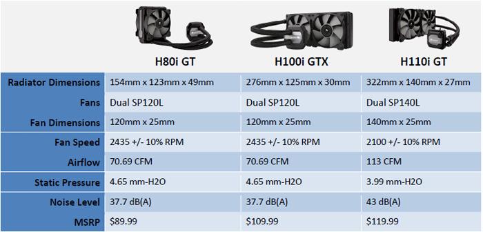Corsair H100i Gtx Review Features