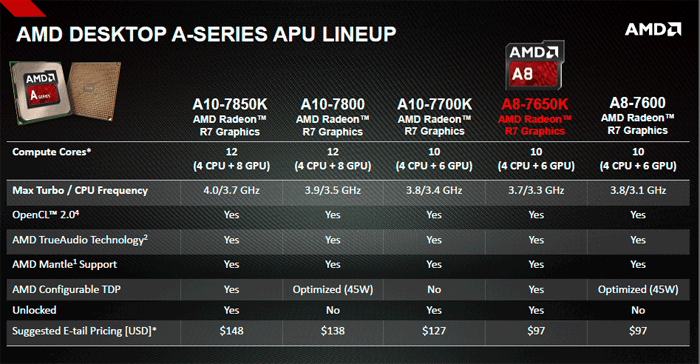 Amd A8 7650k Apu And A68h Chipset Review The Apu Kaveri Steamroller