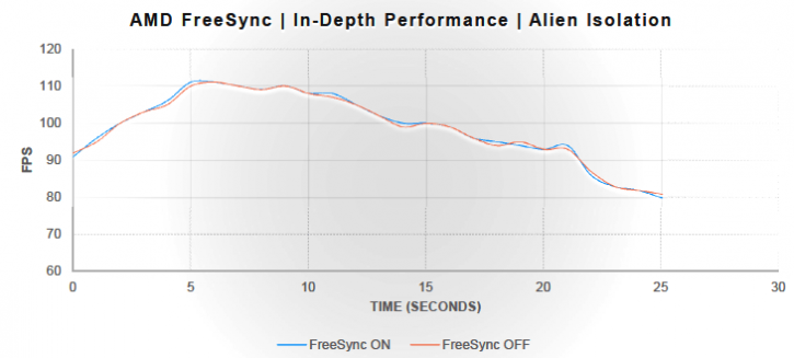 AMD FreeSync Review With the Acer XG270HU Monitor - FreeSync