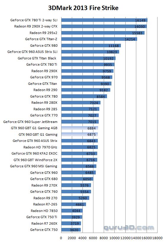 Gigabyte GeForce GTX 960 G1 Gaming 4GB review - DX11