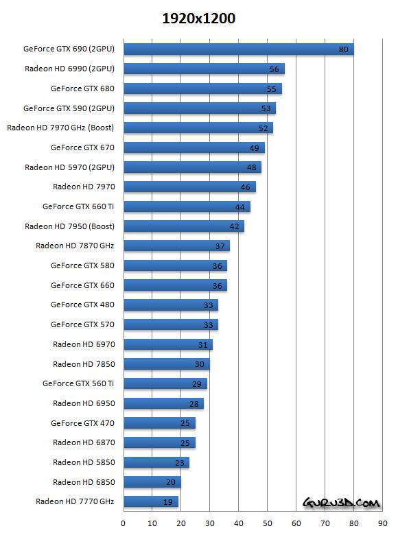Far Cry 3 Vga Graphics Benchmark Performance Test