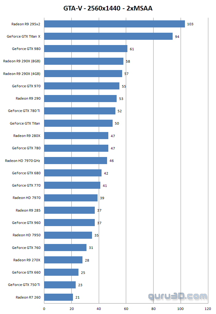 GTA-V PC Graphics Performance Review - DirectX 11 class