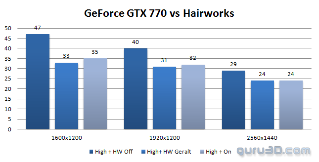 The Witcher 3 Graphics Performance Review - Video memory