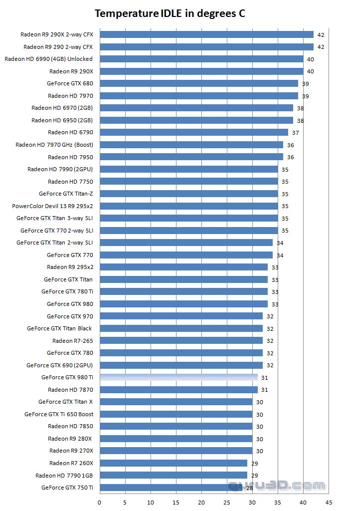 Nvidia Geforce Gtx 980 Ti Review Graphics Card Temperatures