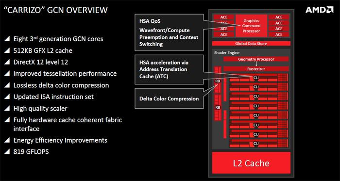 An Introduction to Carrizo - AMD 6th Gen APU - Article Page 2