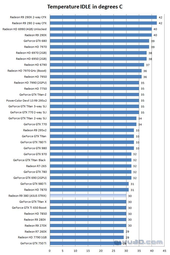 ASUS Radeon R9 380 STRIX review - Graphics card temperatures