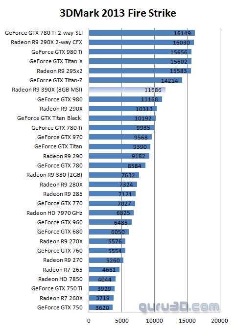 MSI Radeon R9 390X Gaming 8G OC review - DX11: 3DMark 2013