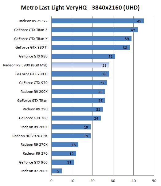 MSI Radeon R9 390X Gaming 8G OC review - Ultra High Definition 4K