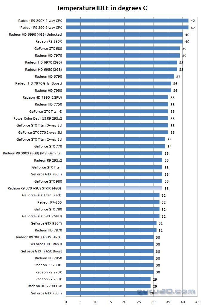 ASUS Radeon R7-370 STRIX Review - Graphics Card Temperatures