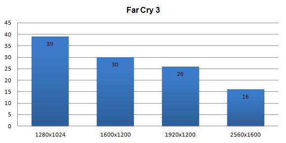 Sparkle GeForce GTX 650 Ti review - DX11: Far Cry 3
