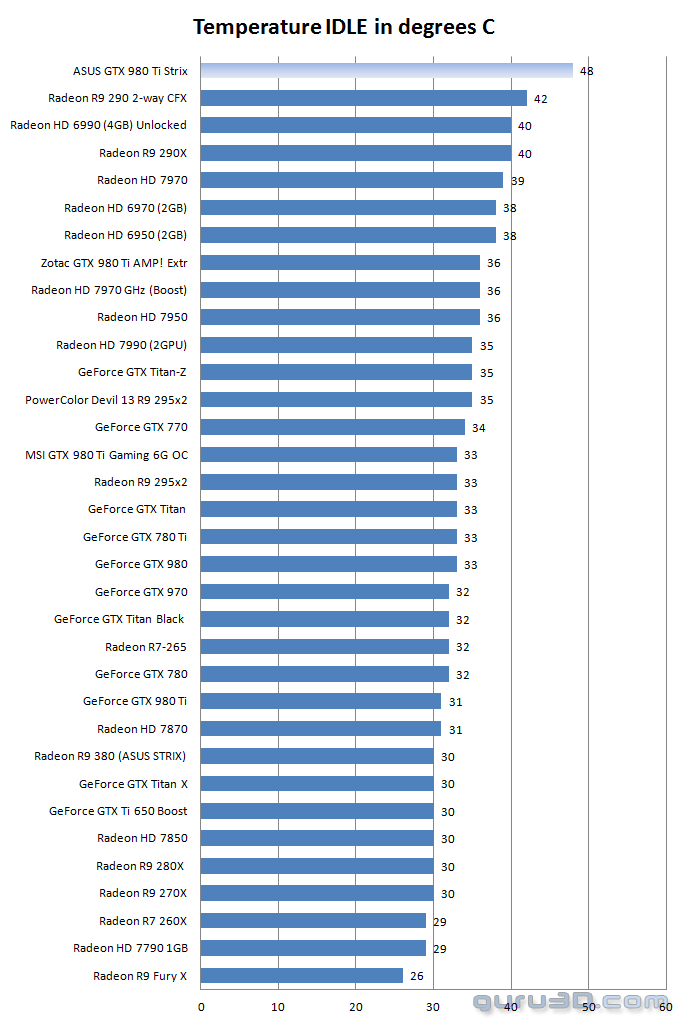 Asus Geforce Gtx 980 Ti Strix Review Graphics Card Temperatures