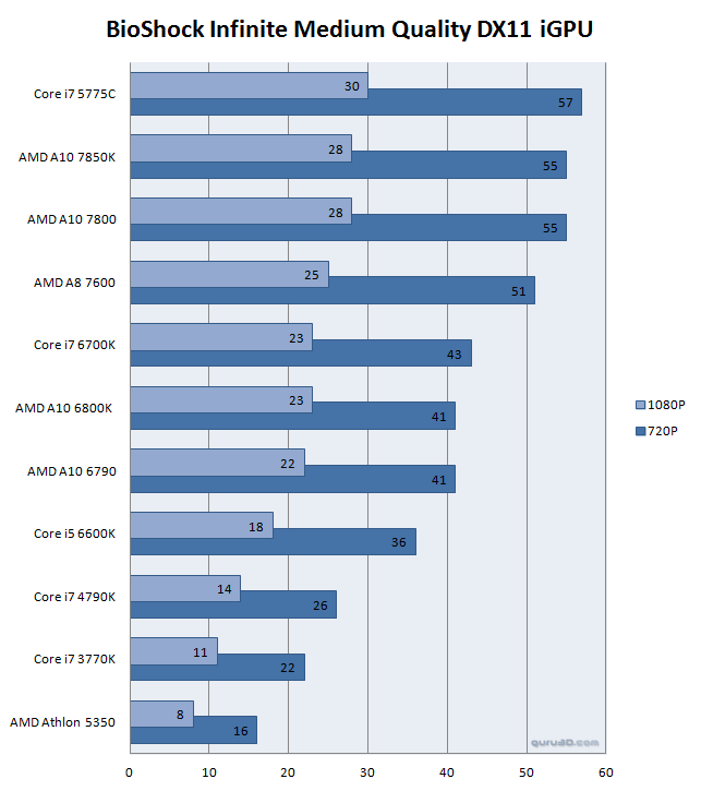MSI Z170A SLI PLUS review - Performance - iGPU - Integrated