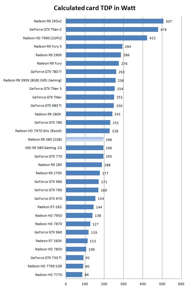 MSI Radeon R9 380 Gaming 2G review - Hardware setup | Power