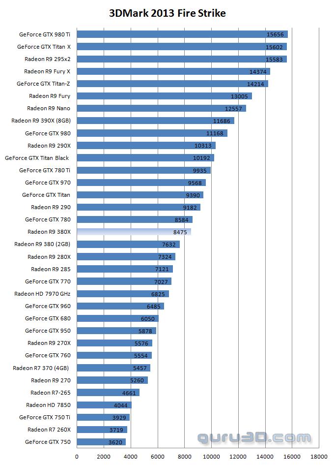 AMD Radeon R9 380X 4GB review - DX11: 3DMark 2013