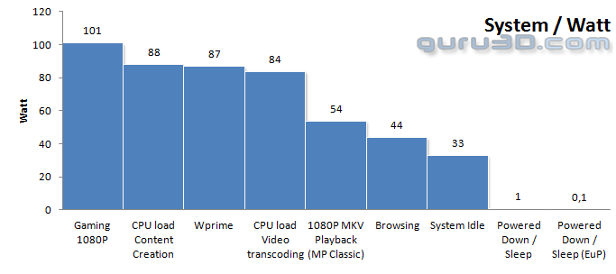 MSI Z170A SLI PLUS review - Power Consumption