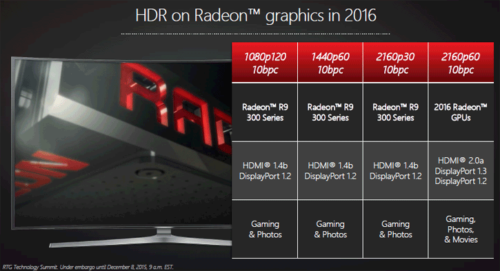 HDR Gaming on AMD RX 400 Series Cards Limited to 8-bit via HDMI