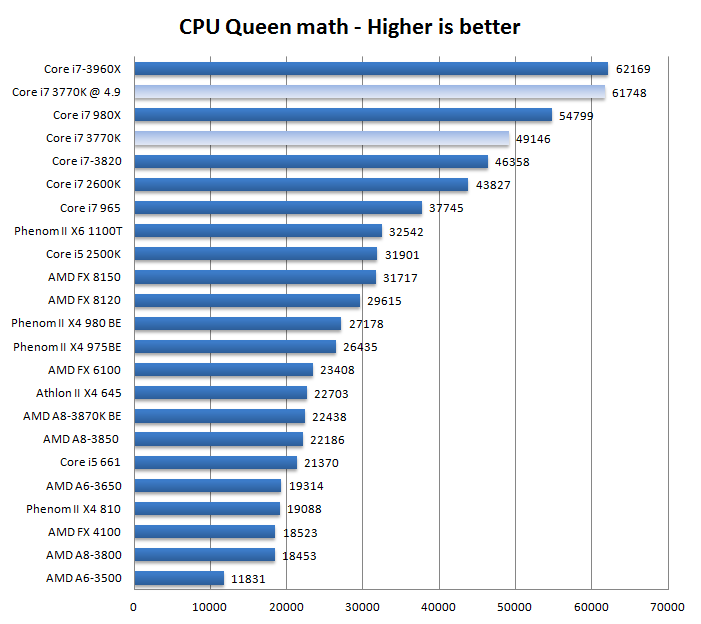 Core i7 3770K review with Z77 - Performance Queen