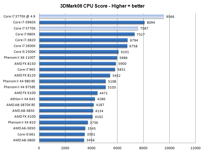 Core i7 3770K review with Z77 - Performance - 3DMark 06 CPU