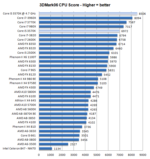 Core I5 3570K Processor Review