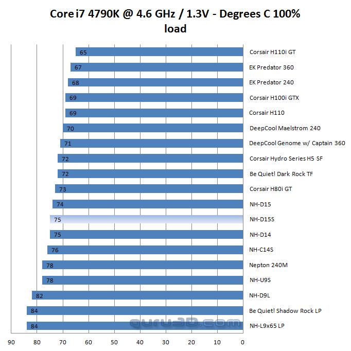 Noctua NH-D15S CPU cooler review - Core i7 4790K OC at 4600