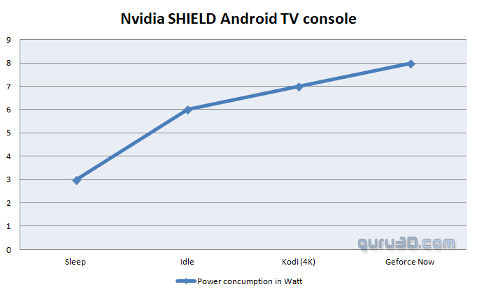NVIDIA Shield Android TV 2017 review - Shield Android TV 2017