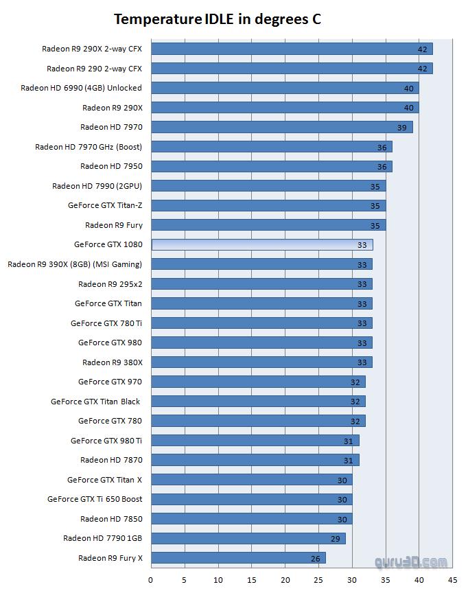 Nvidia GeForce GTX 1080 review - Graphics Card Temperatures