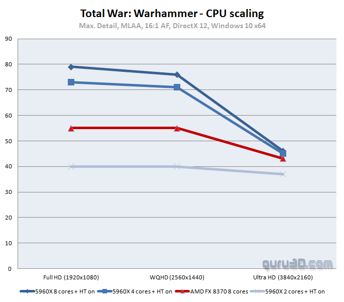 Total War WARHAMMER DX12: PC graphics performance benchmark