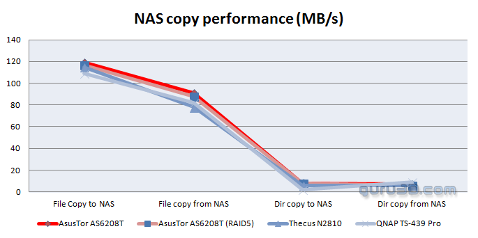 Asustor AS6208T NAS review - NAS Storage Performance Benchmarks