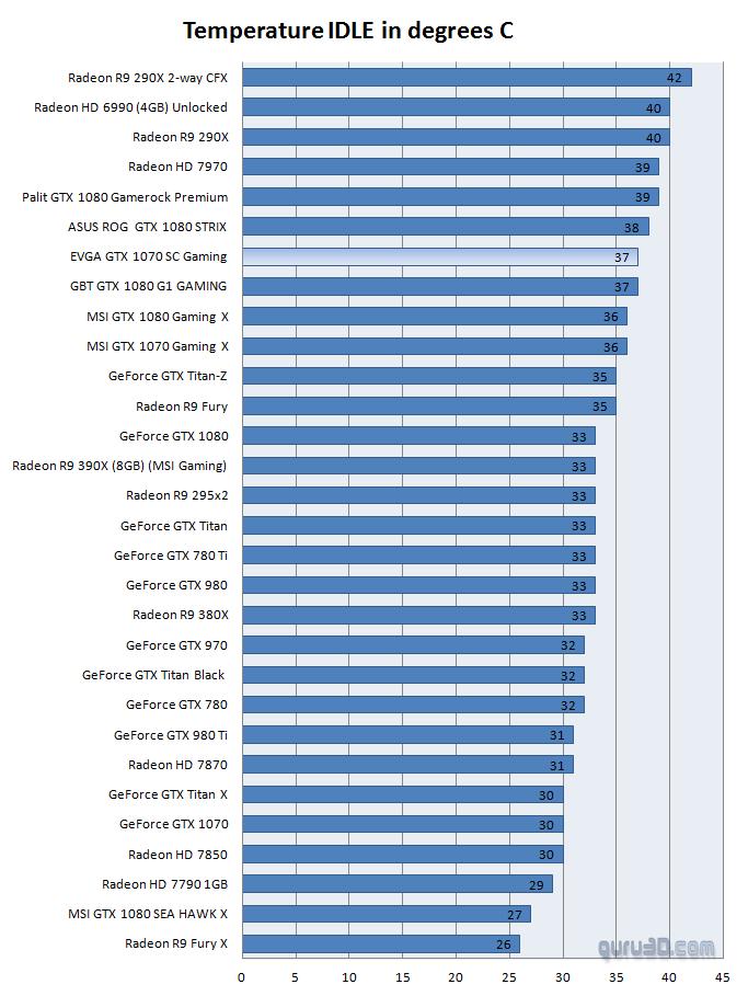 EVGA GeForce GTX 1070 SC Gaming review - Graphics Card