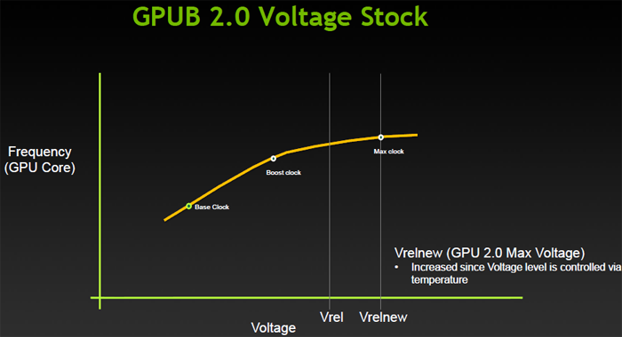 GeForce GTX 780 Ti review - GPU Boost 2 0 - GPU Voltage - Monitor