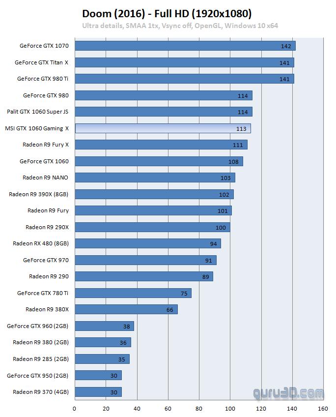 MSI GeForce GTX 1060 GAMING X 6G Benchmarks