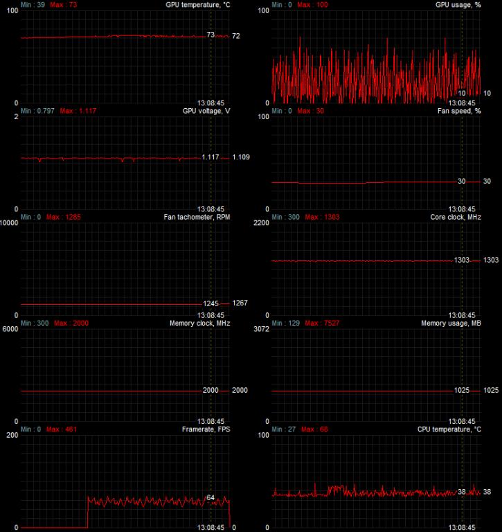 MSI Radeon RX 480 GAMING X review - Graphics card temperatures