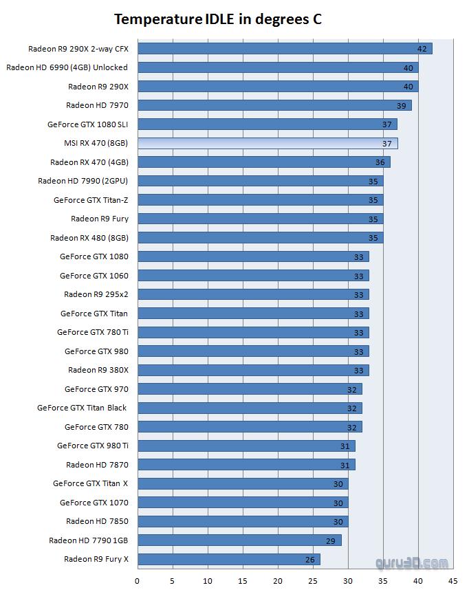 MSI Radeon RX 470 Gaming X 8GB review - Graphics card