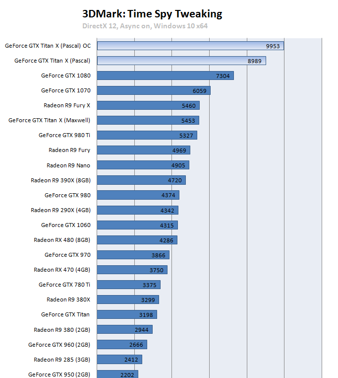 بحث و تبادل نظر درباره NVIDIA Pascal GPU Architecture