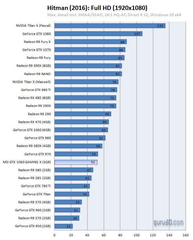 MSI GeForce GTX 1060 Gaming X 3GB Review - DX12: Hitman (2016)