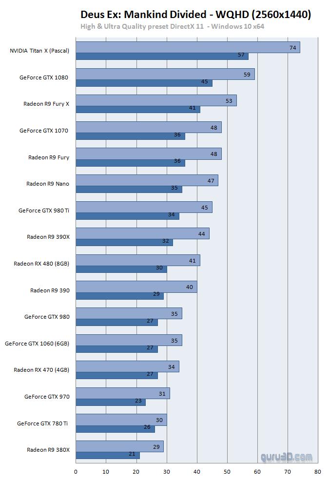 Deus Ex: Mankind Divided PC GPU (DX11 and DX12 ...