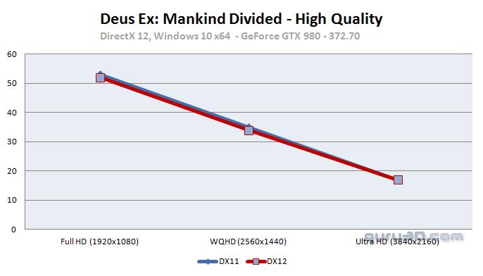 Deus Ex: Mankind Divided PC GPU (DX11 and DX12) performance