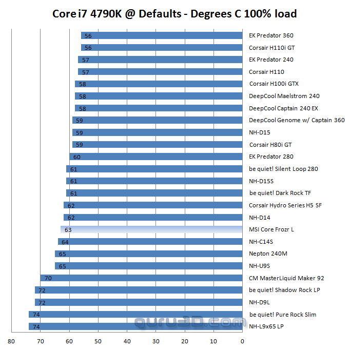 MSI Core Frozr L CPU cooler review - Core i7 4790K Baseline test