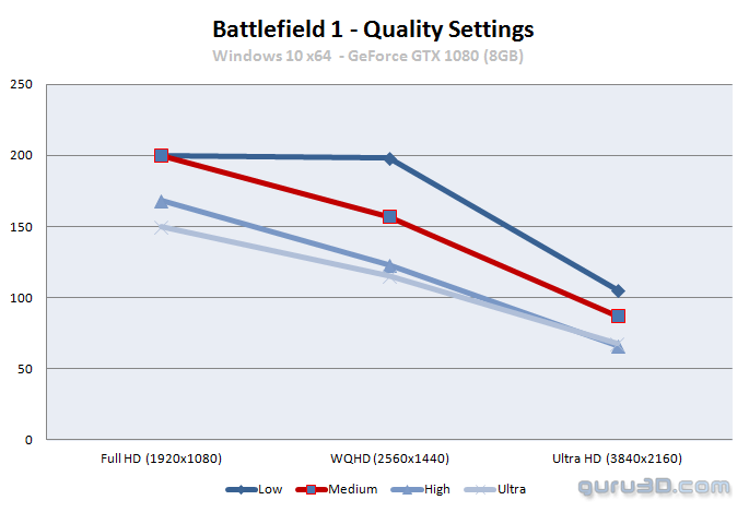 Battlefield 1 PC graphics benchmark review - Graphics card